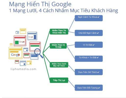 Cach thuc nham muc tieu GDN 2 513x400 - Banner quảng cáo là gì? Sử dụng banner quảng cáo để tăng doanh thu 2019