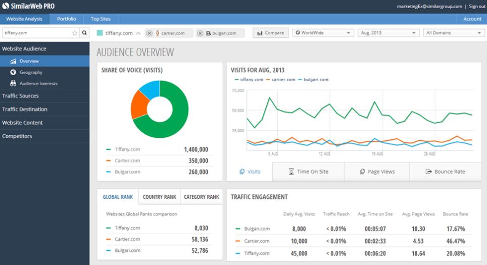 công cụ 1 - 5 công cụ phân tích chấm điểm website toàn diện từ A-Z
