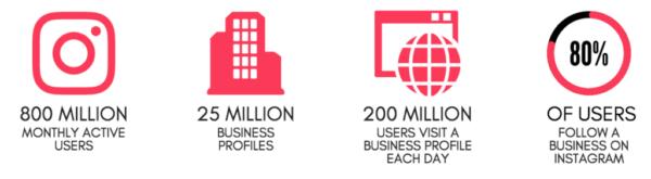 Thống kê quảng cáo trên Instagram và Facebook