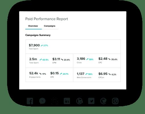 Sprout giúp dễ dàng theo dõi các chiến dịch được trả tiền của bạn với báo cáo được đơn giản hóa