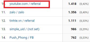 youtube - 17 cách kéo traffic về Website hiệu quả tăng tỷ lệ chuyển đổi không ngờ