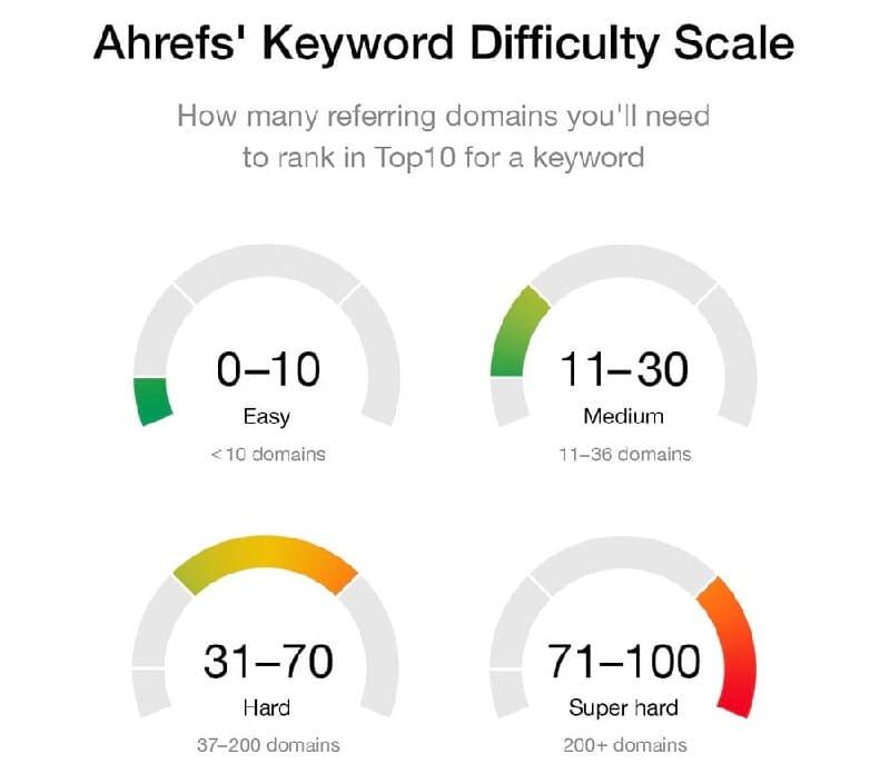 Ahrefs Keyword Difficulty