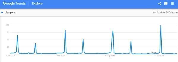 Huong Dan Su Dung Google Trends 3 Min