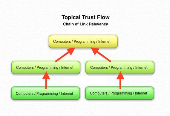 Topical Trust Flow