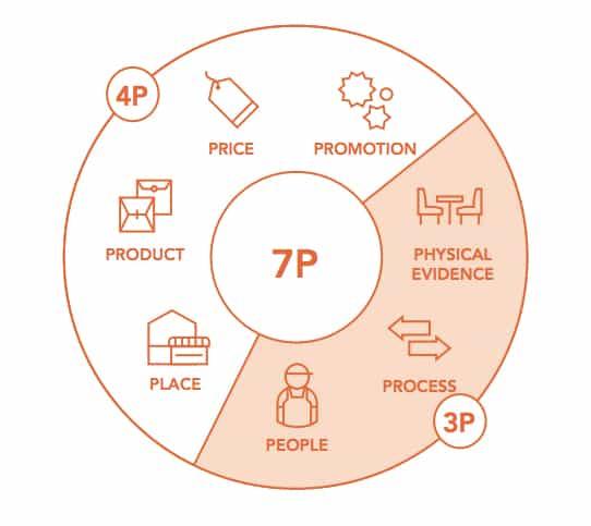 mô hình 7p, 7p marketing