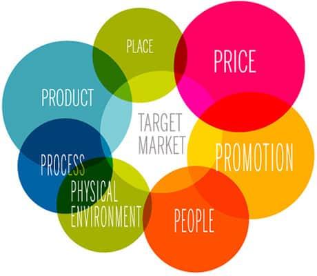 mô hình marketing 7p, marketing mix 7p