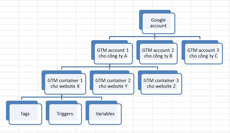 Hướng dẫn sử dụng Google Tag Manager (GTM) 10 - Cấu trúc GTM thực tế