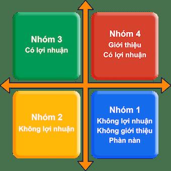 phuong-phap-xac-dinh-chinh-xac-khach-hang-muc-tieu-de-ban-hang-hieu-qua-2