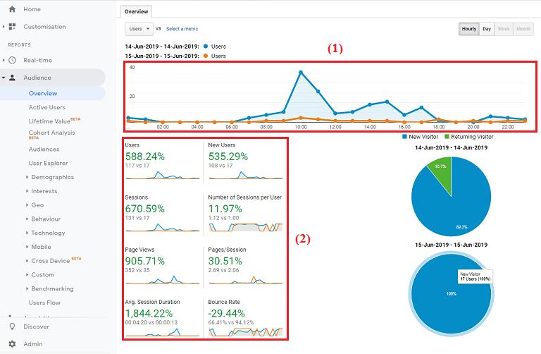 Kết quả nhận được sau khi so sánh lượng truy cập giữa hai ngày