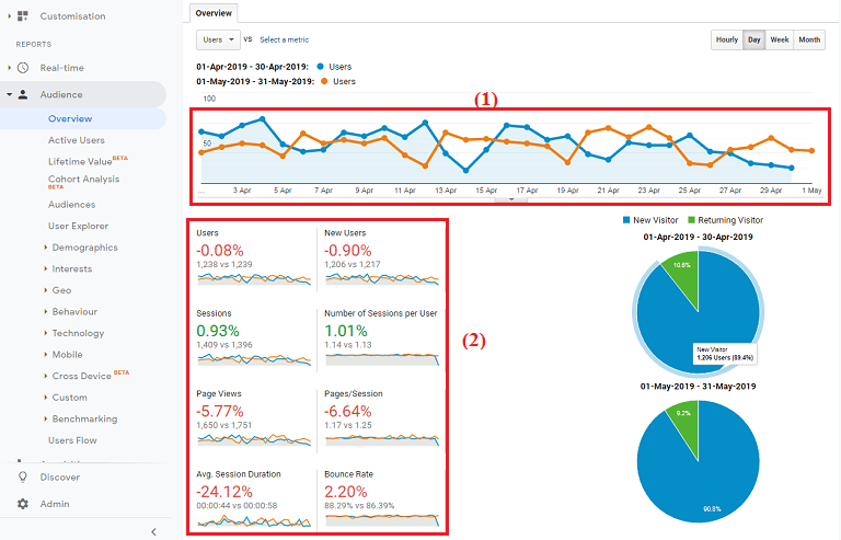 Hình biểu thị kết quả so sánh lượng tuy cập của website giữa hai tháng.