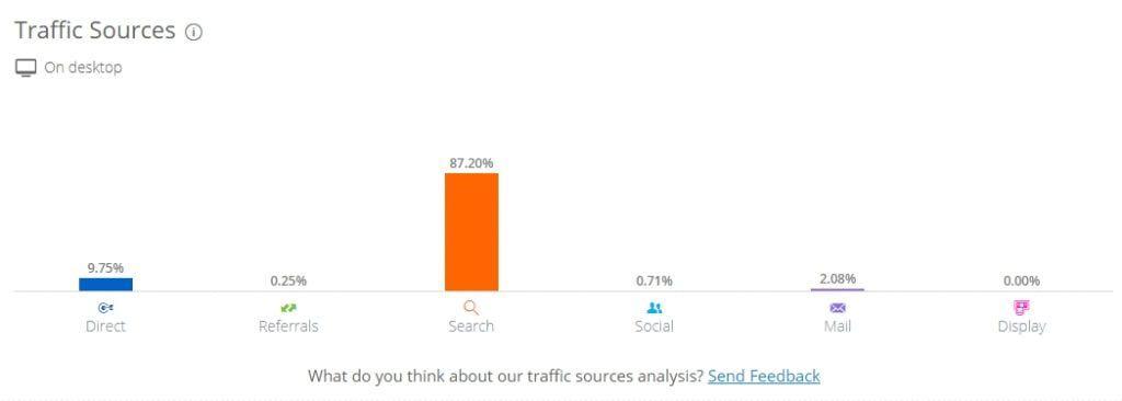 Phân bổ traffic theo các nguồn truy cập website