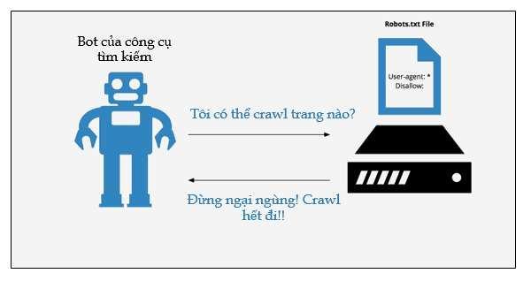 robotstxt là gì, lưu ý robotstxt