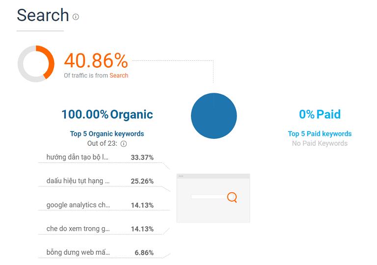Top 5 từ khóa được tìm kiếm tự nhiên nhiều nhất trên website