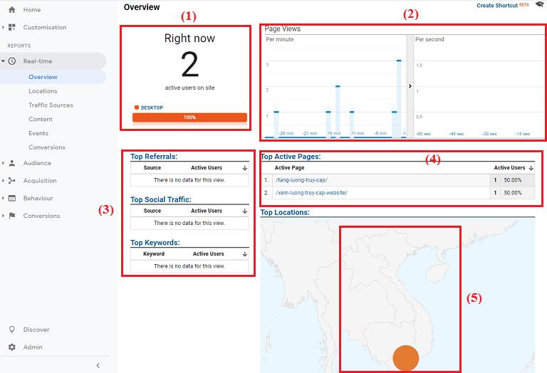Một số thông tin về khách hàng đang hoạt động trên website