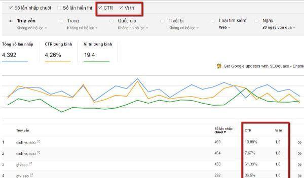 phân tích ctr bằng webmaster tool