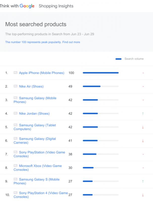 Top 10 sản phẩm nổi bật trên Google Ads Shopping tháng 6/2019