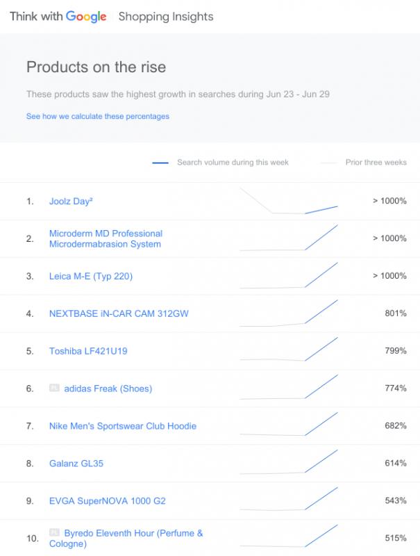 Top 10 sản phẩm đang nổi lên trong tháng 6/2019