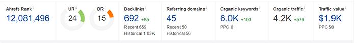 Chỉ số hiện tại của Beginero.com