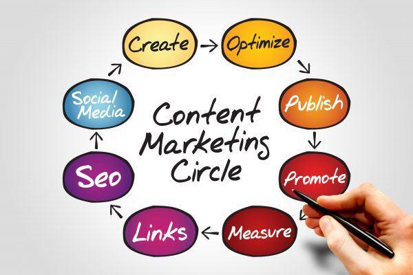Kết quả hình ảnh cho Tổng hợp các cách viết content hiệu quả