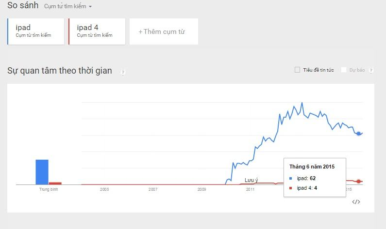 Google Trend là gì và dùng để làm gì? 2