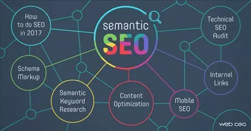 Semantics là công cụ tìm kiếm ngữ nghĩa sẽ giúp người dùng có được sản phẩm một cách dễ dàng hơn bằng cách hiển thị các kết quả liên quan đến mục đích tìm kiếm