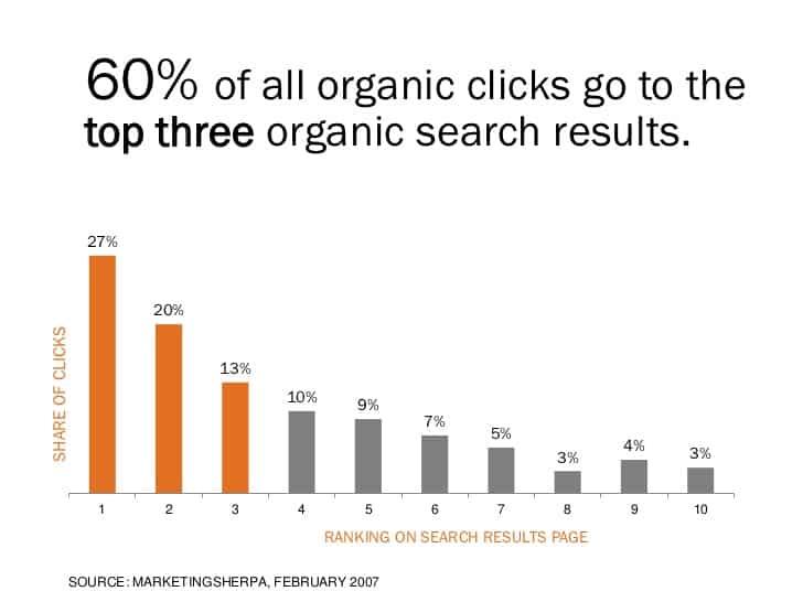 organic-clicks-study