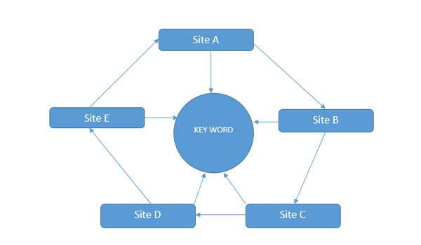 Liên kết ngôi sao giúp website tăng thứ hạng nhanh chóng