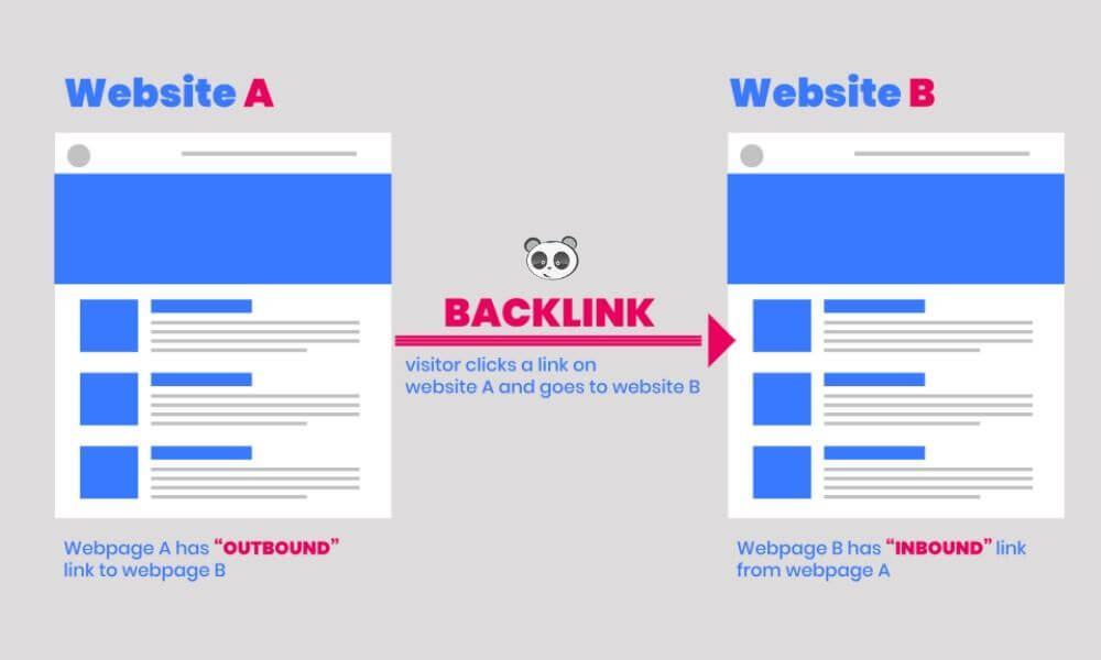 Sử dụng backlinks để Google Index nhanh hơn