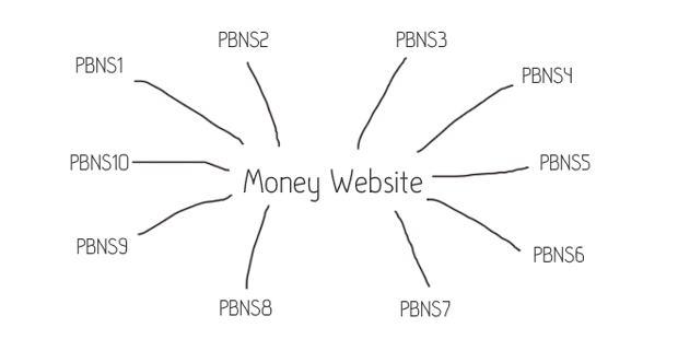PBN là yếu tố quan trọng trong SEO – Ảnh: internet