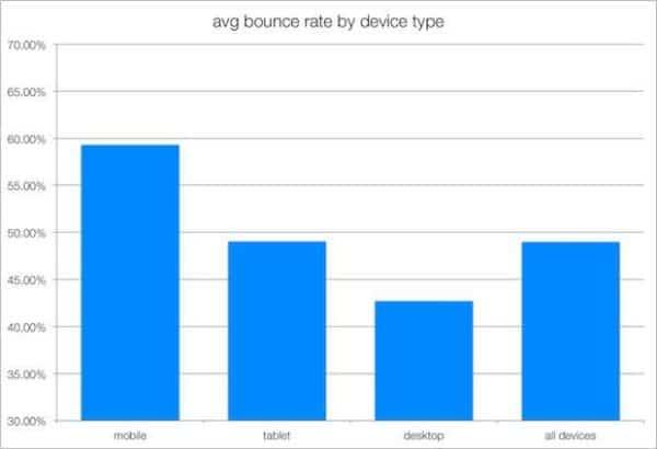 bounce rate, bounce rate trung bình của các loại thiết bị