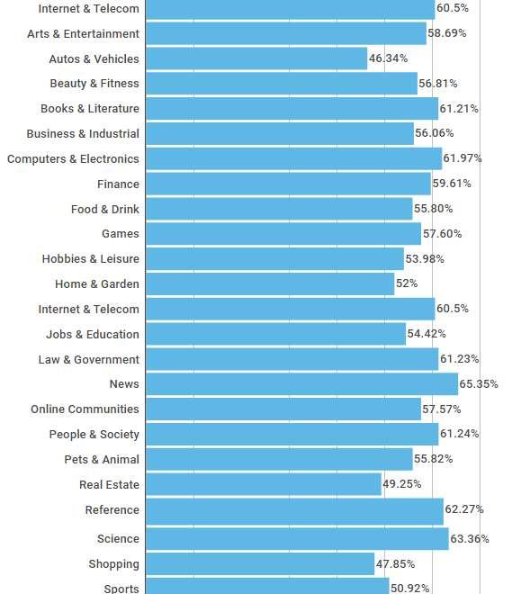 Bounce Rate của các loại hình kinh doanh khác nhau