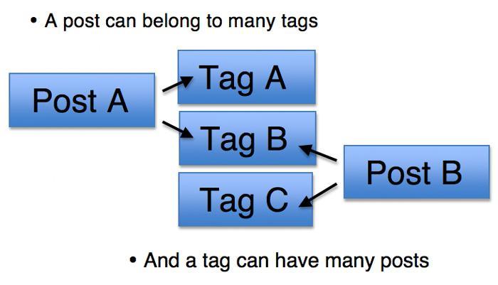 Một bài viết có thể chứa nhiều thẻ Tag