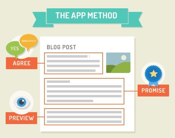 Áp dụng phương pháp APP chonhững bài viết