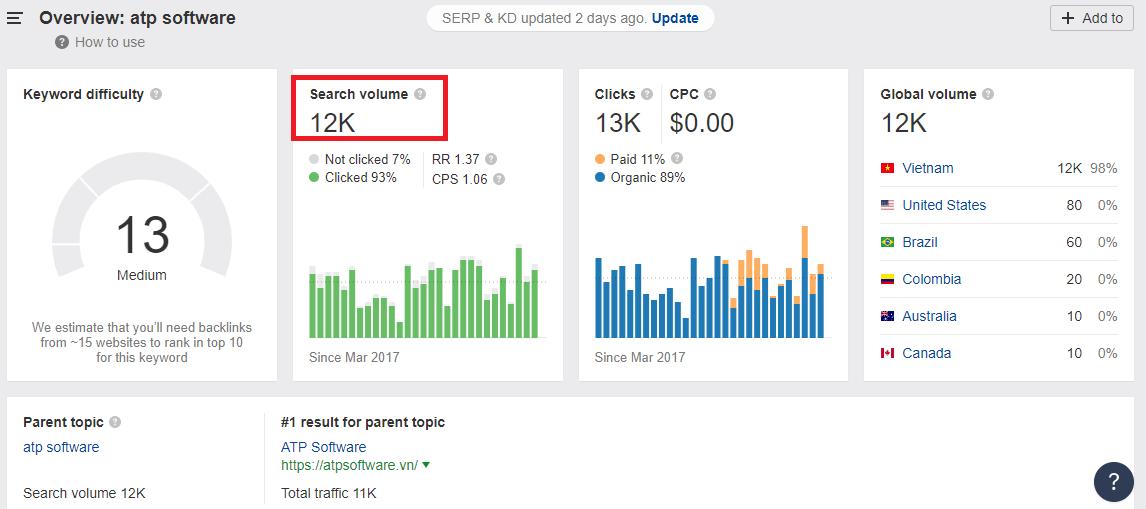 """Volume tìm kiếm keyword """"atp software"""" trên Internet lên đến 12.000 lượt mỗi tháng, chưa kể các keyword sản phẩm."""