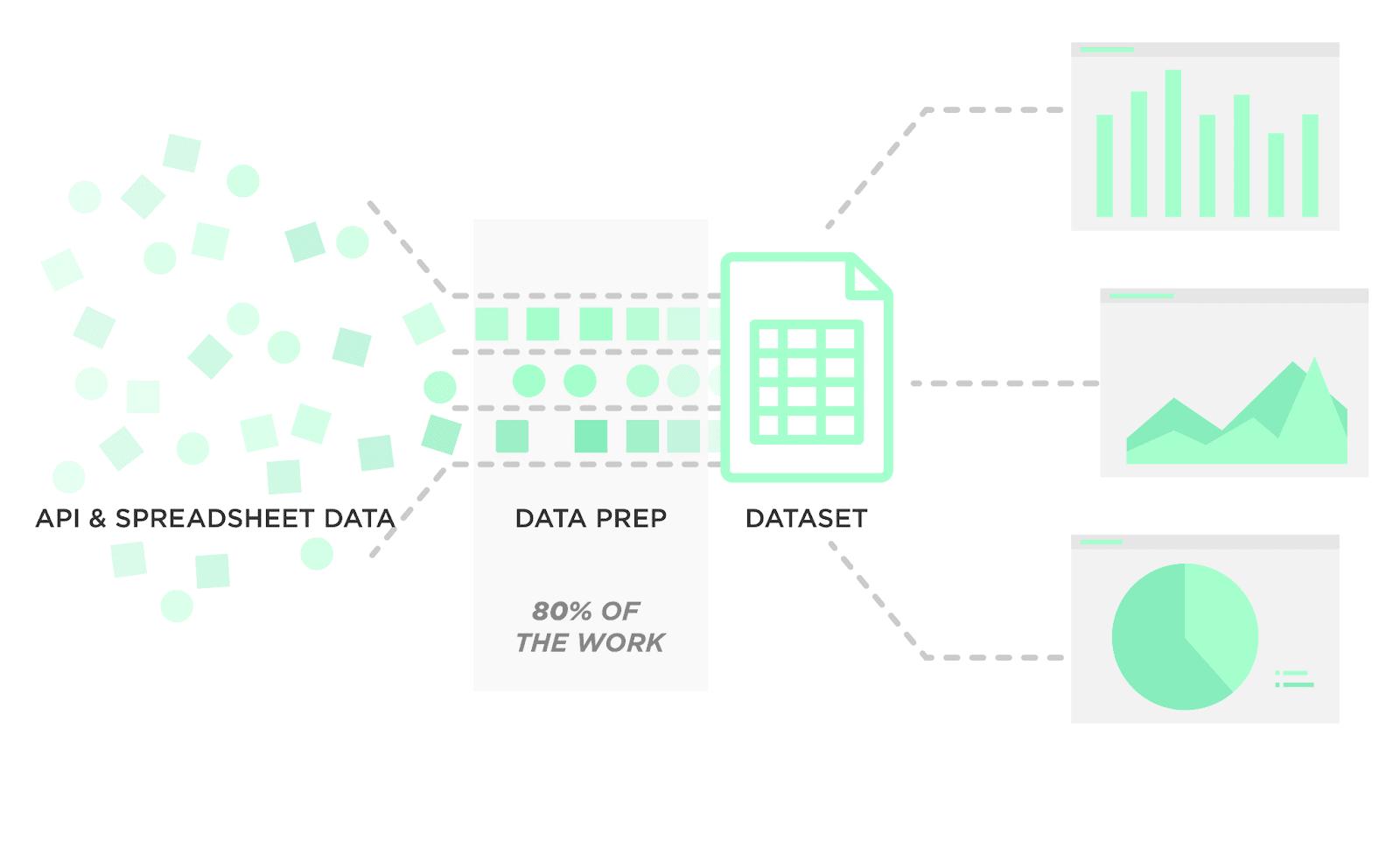 DataSetlà một bước tăng trưởng lớn trong việc phát triển phần mềm cơ sở dữ liệu đa hệ. Khi thu thập và thay đổi dữ liệu, duy trì liên tục liên kết chặt chẽ tới Data Source trong khi chờ user yêu cầu thì bài bản là tốn tài nguyên máy cực kì nhiều.