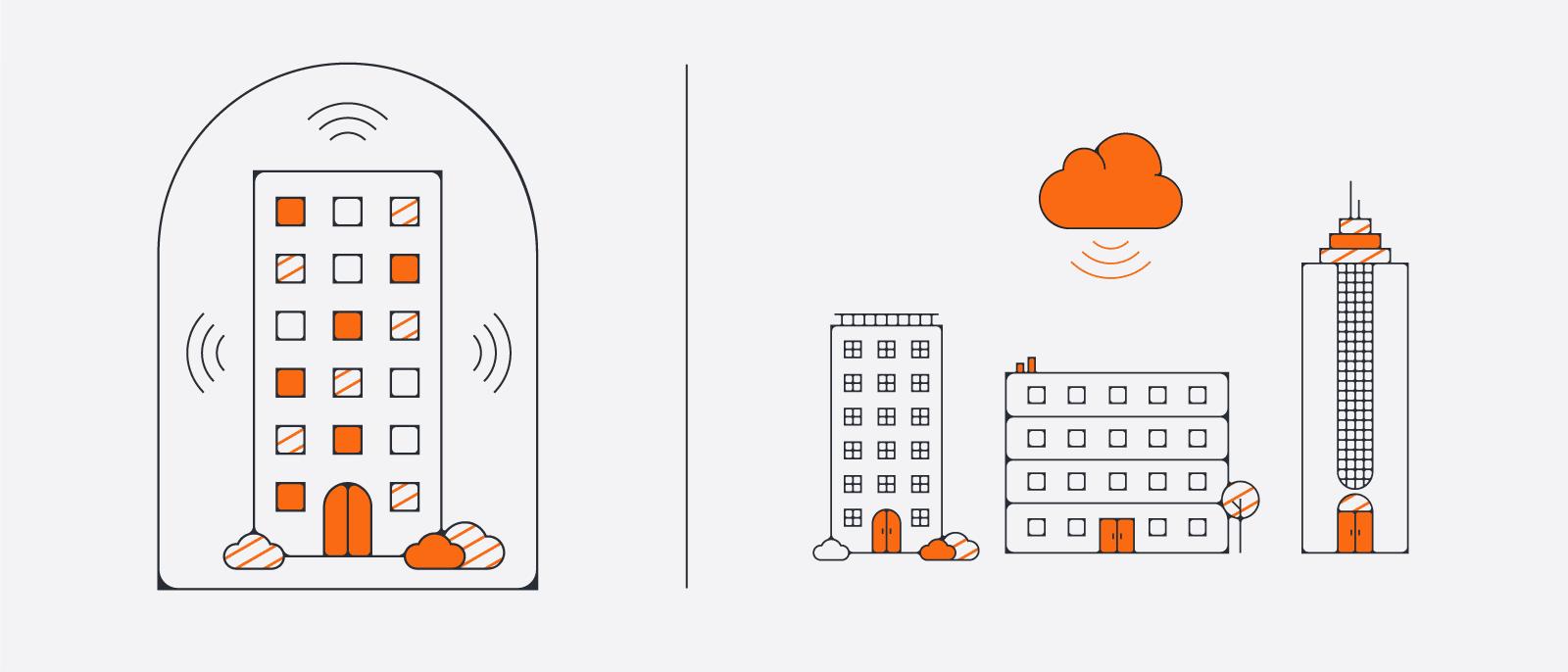 """On Premise sẽ được trình bày như là một công ty đưa ra quyết định để nguồn phần mềm của họ """"in-house"""". Thay vì vậy là """"On-cloud"""" – dữ liệu thông qua internet hoặc sử dụng các quy trình bổ sung và lưu giữ của nhà cung cấp, ứng dụng được kéo dài tại văn phòng thực của công ty. Sau khi được đặt vào cơ sở hạ tầng của tổ chức thông qua phòng ban IT, thuộc quyền làm chủ của doanh nghiệp."""