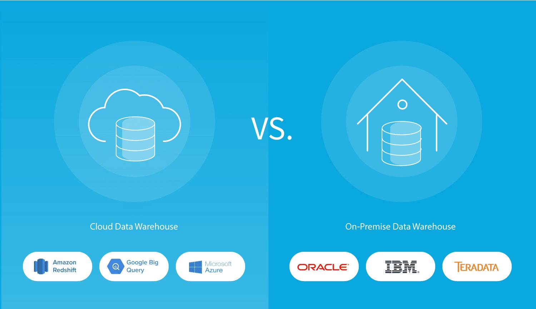 Cloud phát triển đã giúp cho các công ty lớn nhỏ chuyển trọng điểm từ các phương pháp On premise sang Cloud.