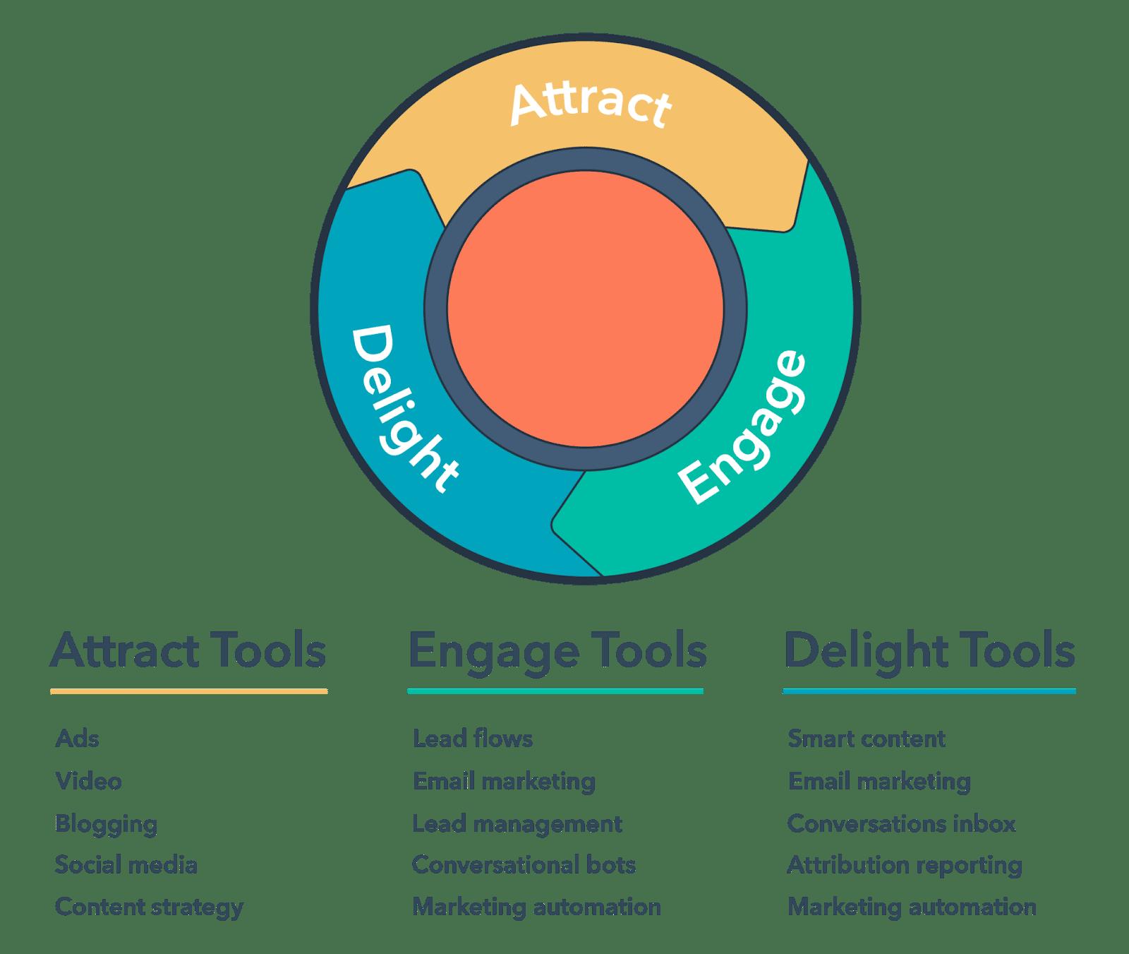 Inbound marketing tạo chia sẻ các thông tin hữu ích. Cách làm này dựa trên các thông tin và sự tiếp cận của các người tiêu dùng về những yếu tố họ đang cần giải quyết có liên quan tới sản phẩm, dịch vụ công ty bổ sung.