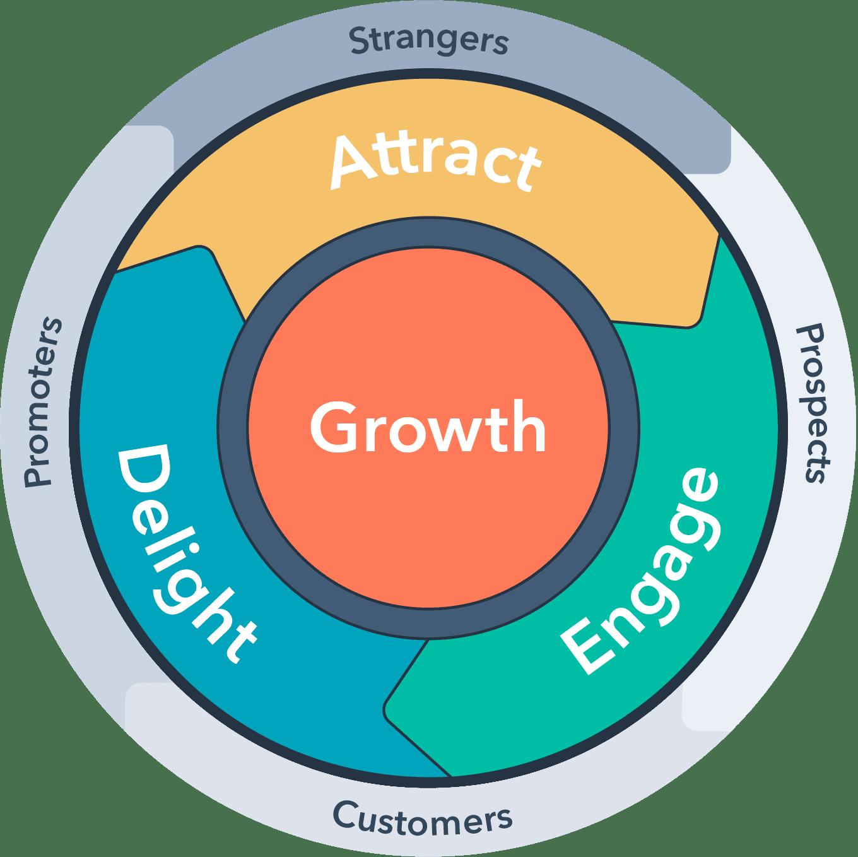 Mô hình để vận hành inbound marketing hay gặp nhất thường là viết blog